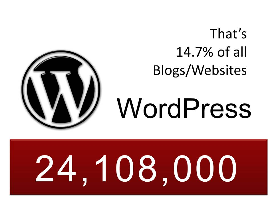 number of blogs that use WordPress